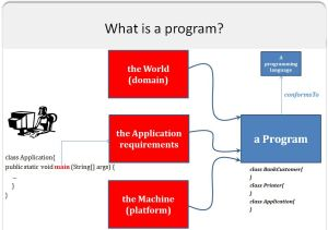 WhatIsAProgram